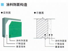 外墙保温防火构造模式